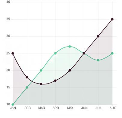 Blog-Single-Line-Chart